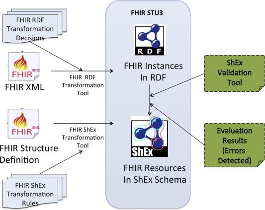 Modeling and validating HL7 FHIR profiles using semantic web Shape