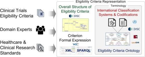 A novel semantic representation for eligibility criteria in