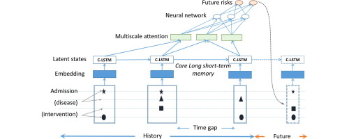 Predicting healthcare trajectories from medical records: A