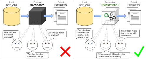 Clinical code set engineering for reusing EHR data for