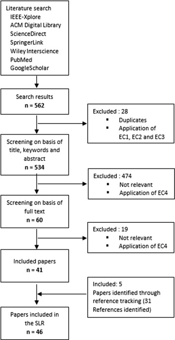 A Systematic Review Of Gamification In E Health Sciencedirect