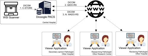 An efficient architecture to support digital pathology in