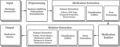 Prescription extraction using CRFs and word embeddings