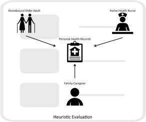 Using scenarios and personas to enhance the effectiveness of