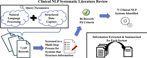 Natural Language Processing Systems For Capturing And Standardizing - Document processing system