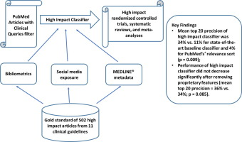 Automatic identification of high impact articles in PubMed