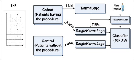 Procedure prediction from symbolic Electronic Health Records
