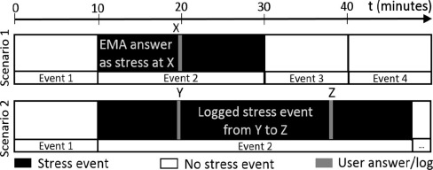 Monitoring stress with a wrist device using context - ScienceDirect