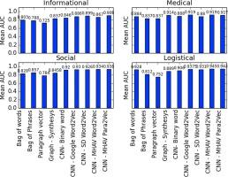 Classifying patient portal messages using Convolutional