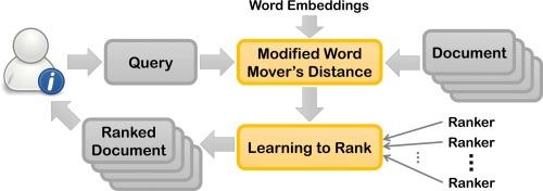 Bridging the gap: Incorporating a semantic similarity measure for