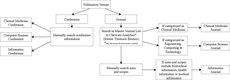 Clinical information extraction applications: A literature