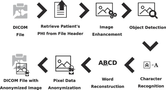 Controlled searching in reversibly de-identified medical imaging