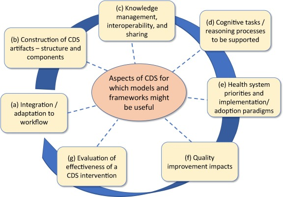 Clinical Decision Support Models And Frameworks Seeking To Address Research Issues Underlying Implementation Successes And Failures Sciencedirect