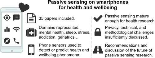 Systematic review of smartphone-based passive sensing for