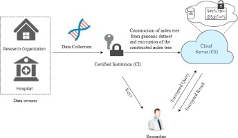 Secure count query on encrypted genomic data - ScienceDirect