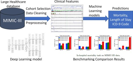 Benchmarking deep learning models on large healthcare