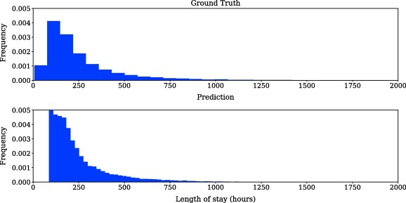Benchmarking deep learning models on large healthcare datasets