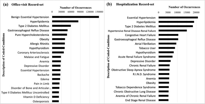 Co-occurrence of medical conditions: Exposing patterns