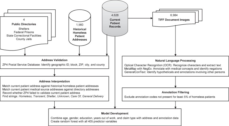Automatic address validation and health record review to