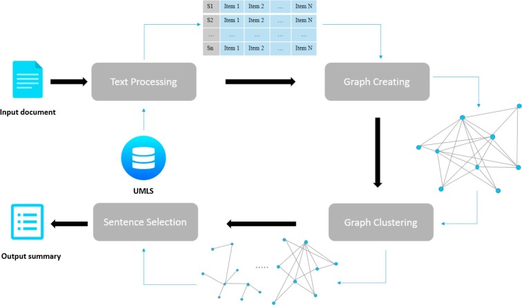 Graph-based biomedical text summarization: An itemset mining and ...