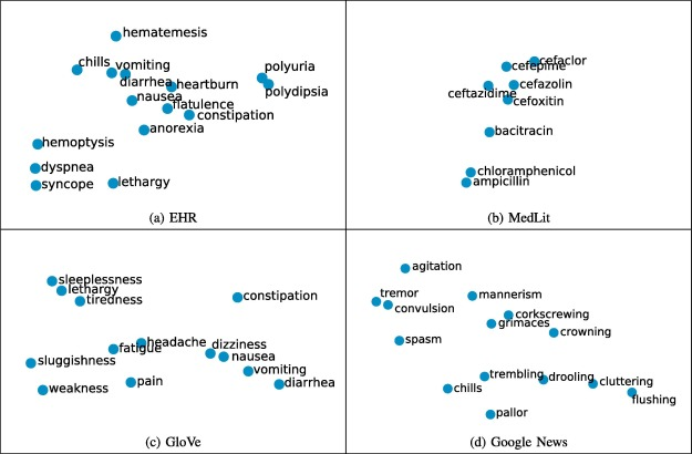 A comparison of word embeddings for the biomedical natural language