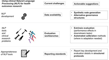 sciencedirect.com - Using clinical Natural Language Processing for health outcomes research: Overview and actionable suggestions for future advances