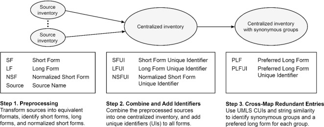 A method for harmonization of clinical abbreviation and