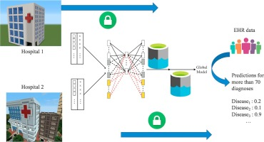 Distributed learning from multiple EHR databases: Contextual