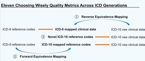 Maintaining Automated Measurement Of Choosing Wisely Adherence Across The Icd 9 To 10 Transition Sciencedirect