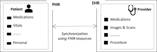 Using HL7 FHIR to achieve interoperability in patient health