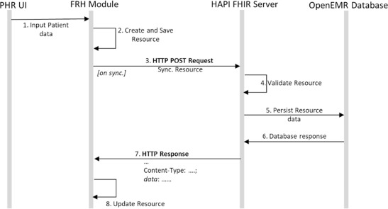 Using HL7 FHIR to achieve interoperability in patient health record