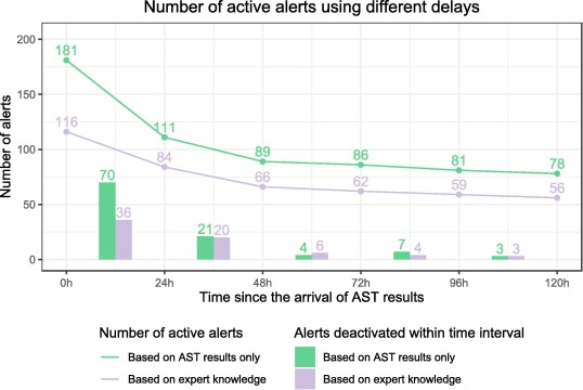 Impact of expert knowledge on the detection of patients at