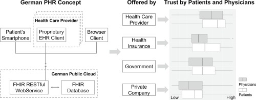 Concept to gain trust for a German personal health record