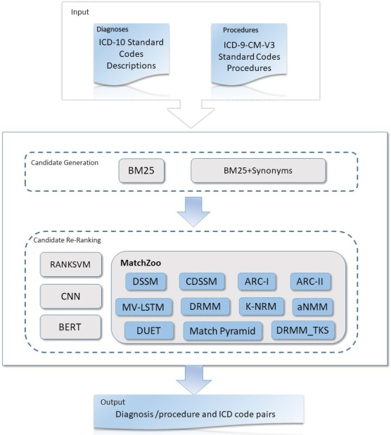 A Study Of Entity Linking Methods For Normalizing Chinese Diagnosis And Procedure Terms To Icd Codes Sciencedirect