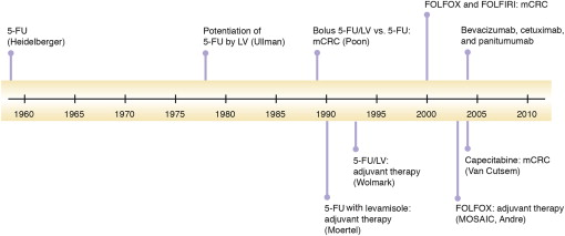 A Review Of The Evolution Of Systemic Chemotherapy In The Management Of Colorectal Cancer Sciencedirect
