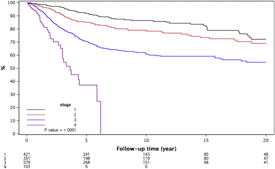 Rising Proportion Of Young Individuals With Rectal And Colon Cancer Sciencedirect