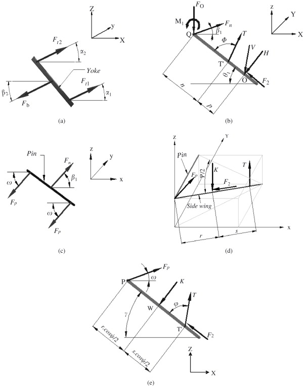 Design Of The Ethiopian Ard Plough Using Structural Analysis