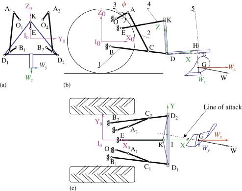 Explained hitch 3 point John Deere