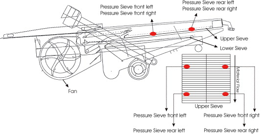 Identification Of The Cleaning Process On Combine Harvesters Part