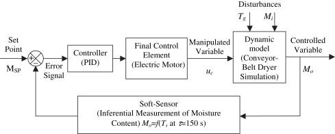 conveyor belt motor control