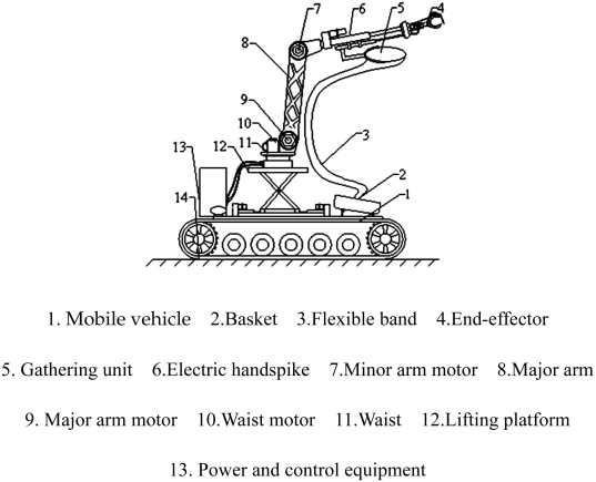 Design and control of an apple harvesting robot - ScienceDirect