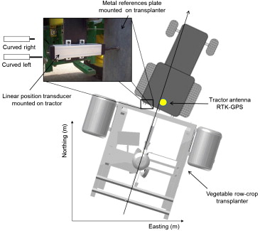 Tractor-based Real-time Kinematic-Global Positioning System