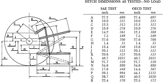 Dimensions point 0 category 3 hitch Tractor &