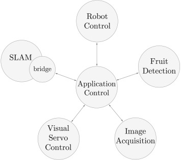 Design of an eye-in-hand sensing and servo control framework for