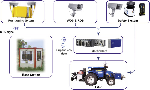 Reducing air pollution with hybrid-powered robotic tractors
