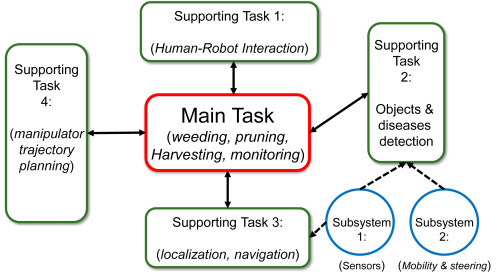 Agricultural robots for field operations: Concepts and