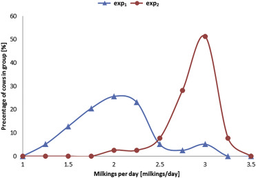 Automatic herding reduces labour and increases milking ... on