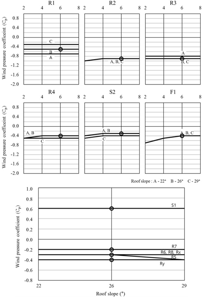 Evaluation of wind pressure acting on multi-span greenhouses