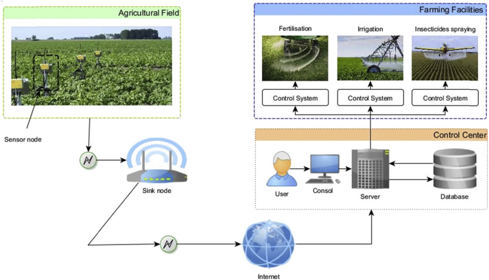 Agricultural cyber-physical system enabled for remote