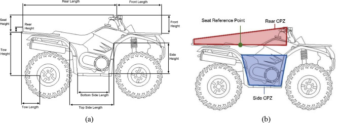 Evaluation of Crush Protection Devices for agricultural All-Terrain